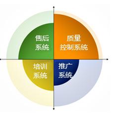 4大系统,帮助经销商快速赚钱