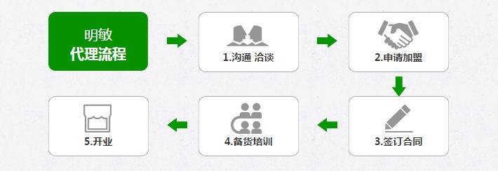 雷竞技注册雷竞技Raybet官网代理流程