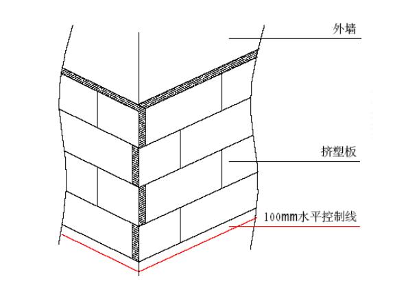 外墙挤塑聚苯保温板排列图