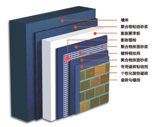 EPS膨胀聚苯板应用图.png