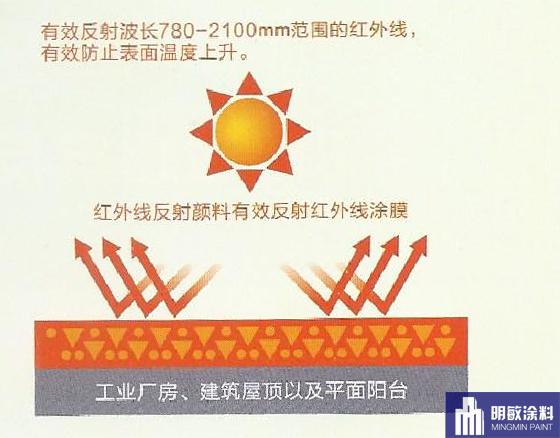反射隔热雷竞技Raybet官网原理.png
